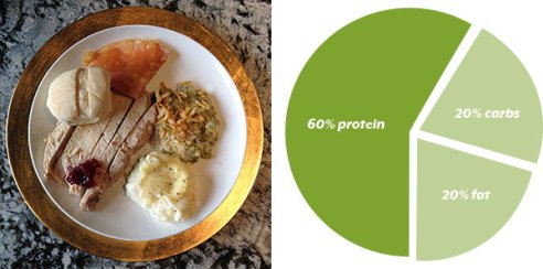 Thanksgiving-Plate-Portion-Control-Diagram-POLYWORLD-Blog