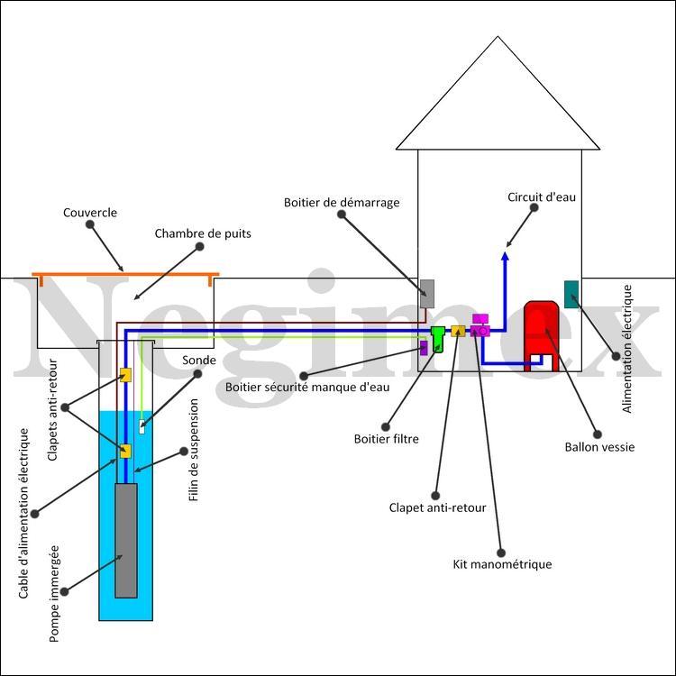 Schema Hydraulique Pompe De Puit
