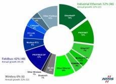 Industrial Ethernet groter dan veldbussen