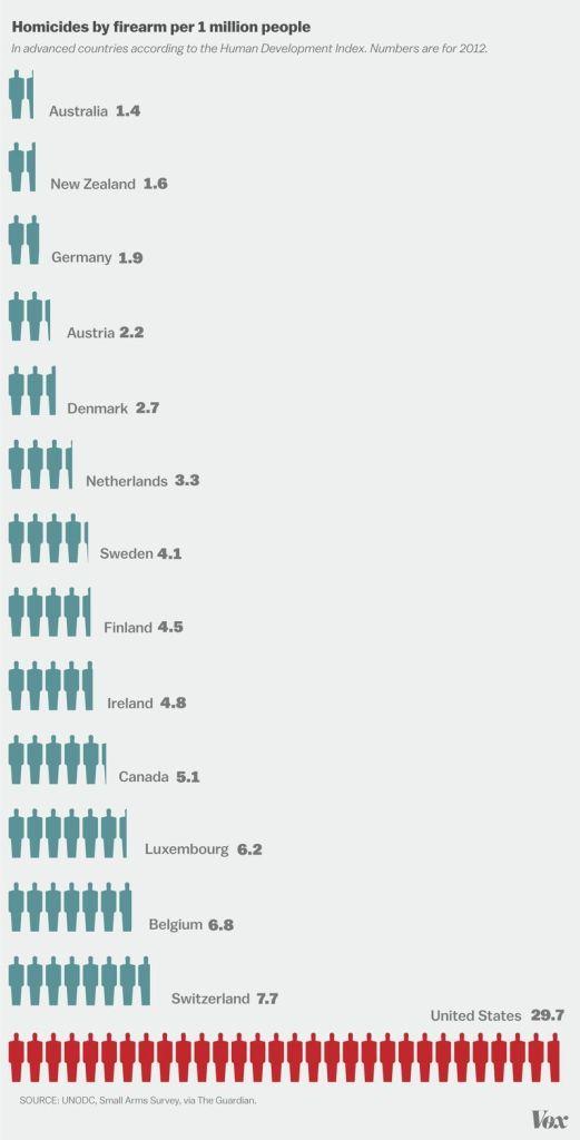 gun homicides per capita