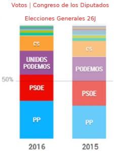 Elecciones Generales 26J | Votos | Congreso de los Diputados