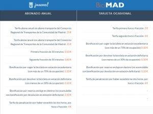 BiciMAD   Servicio público de bicicletas de Madrid   EMT - Ayuntamiento de Madrid   Abonos y tarifas