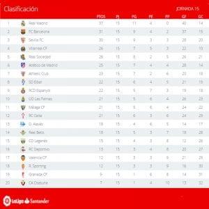 Clasificación | Jornada 15ª | LaLiga Santander | Temporada 2016-2017 | 12/12/2016