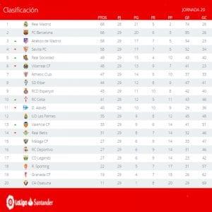 Clasificación | Jornada 29ª | LaLiga Santander | Temporada 2016-2017 | 03/04/2017