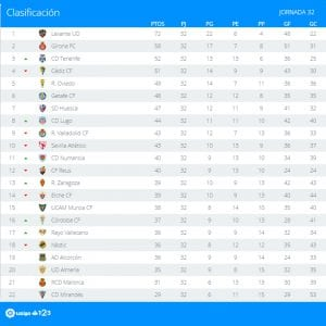 Clasificación | Jornada 32ª | LaLiga 1|2|3 | Temporada 2016-2017 | 03/04/2017