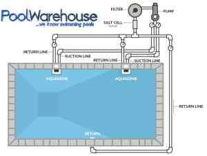 Pool Kit Plumbing Accessories, Pool Warehouse, Inground