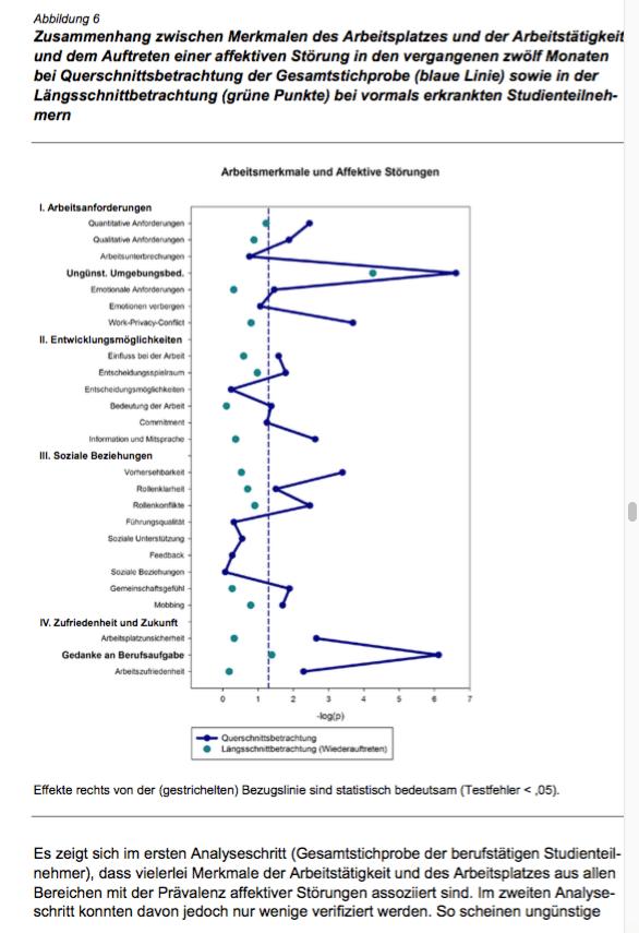 Gesundheit - Studie zu psych. Gesundheit, Max-Planck-Institut für Psychatire 2015