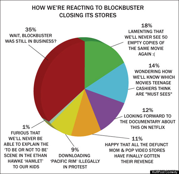 blockbuster-closing-chart