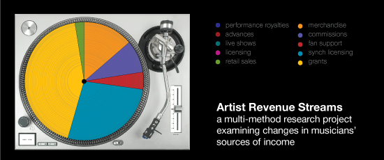 artist-revenue-streams