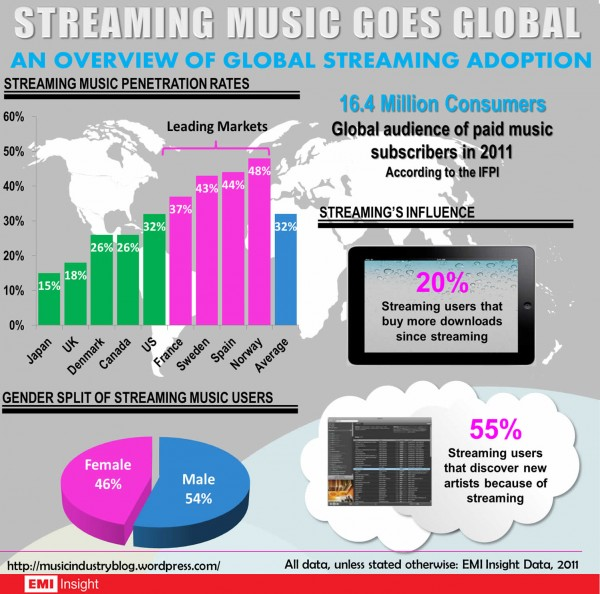 streaming-music-infographic