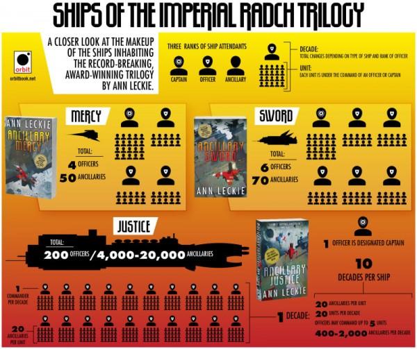 radch-trilogy-infographic