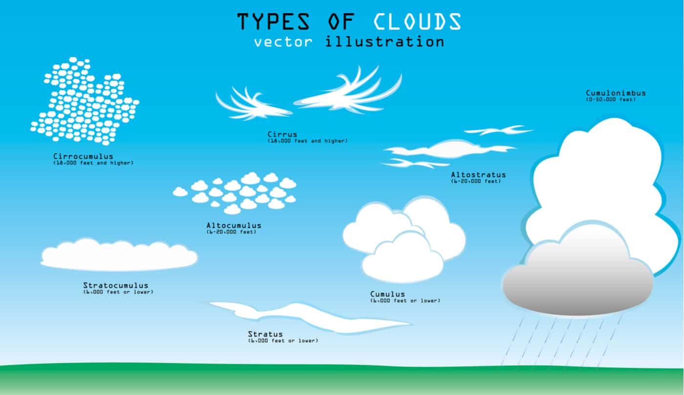 10 Types Of Clouds In The Sky