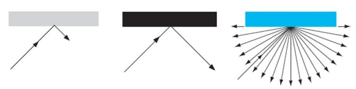 simple schematic of surface-wave interactions