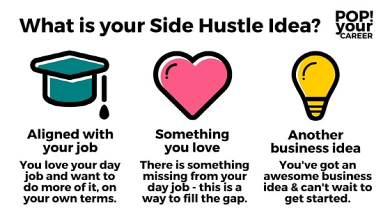 Have you been thinking about starting a side hustle? If your answer is