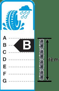 Energijska nalepka B - pnevmatike / Porabimanj INFO