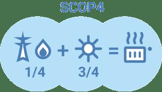 Toplotna črpalka - SCOP4 / PorabimanjINFO
