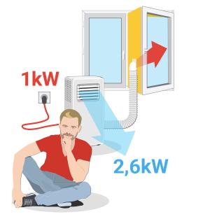 Slabosti prenosne klimatske naprave - Slaba energijska učinkovitost / PorabimanjINFO