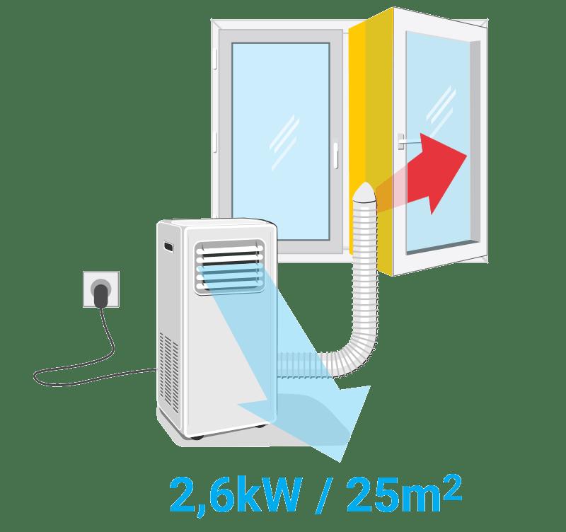 Varčna uporaba prenosne klimatske naprave / PorabimanjINFO / Ilustracija: Branko Baćović