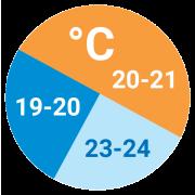 Priporočena temperatura zraka v kurilni sezoni / PorabimanjINFO / Ilustracija: Branko Baćović