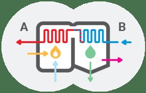 Plinski kondenzacijski kotel - Kako deluje / PorabimanjINFO