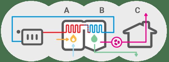 Plinske peči - Kako deluje kondenzacijski plinski kotel / PorabimanjINFO