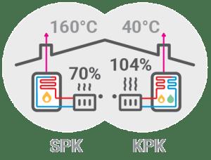 Plinske peči - Prednosti kondenzacijskega plinskega kotla / PorabimanjINFO
