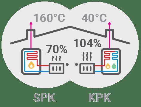 Plinske peči - Prednosti kondenzacijskega plinskega kotla / PorabimanjINFO / Ilustracija: Branko Baćović