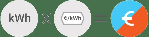Split klima naprava - Poraba električne energije na uro / PorabimanjINFO