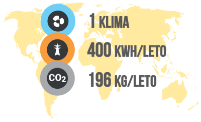 Vpliv klim na okolje - 1 klima = 400 kWh / PorabimanjINFO / Ilustracija: Branko Baćović