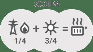 Sezonski koeficient ucinkovitosti - SCOP4 / PorabimanjINFO
