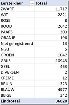 aantal porsche in NL - kleuren