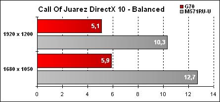 Asus G70 Résultat Call Of Juarez - Balanced