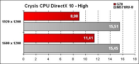 Asus G70 Résultats Crysis CPU