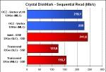 OCZ Vertex sous CrystalDisk Mark - Lecture