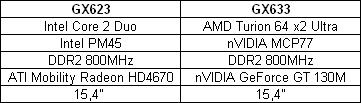 Specs GX623 et GX633