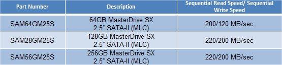 Super*Talent Masterdrive SX (caracteristiques)