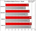 Alienware Area-51 m17x - TrackMania Nation Forever - Qualité Haute