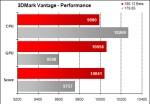 Alienware Area-51 m17x - 3DMark Vantage Performance