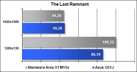 Area-51 M15x - The Last Remnant