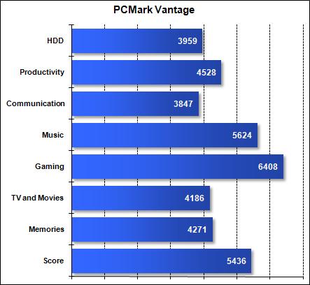 Asus G51J - PCMark Vantage