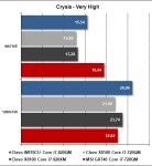 MSI GX740 - Crysis Very High