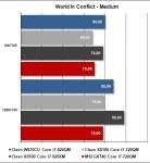 MSI GX740 - World In Conflict Medium