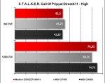 Medion ERAZER X6811 - S.T.A.L.K.E.R. Call Of Pripyat DX11 High
