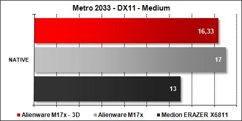 Alienware M17x - Metro 2033 Medium