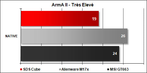 The Cube SDS - ArmA II