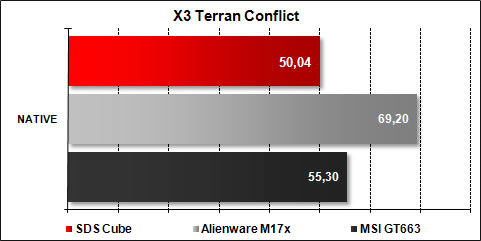The Cube SDS - X3 Terran Conflict