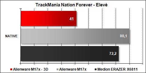 Alienware M17x - TrackMania Nation Forever Elevé