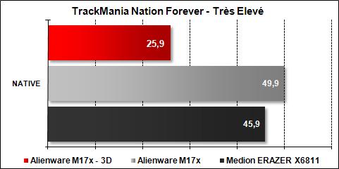 Alienware M17x - TrackMania Nation Forever Très Elevé
