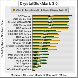 Les tests sont favorables au Vector 150 (source : Benchmarkreview.com)
