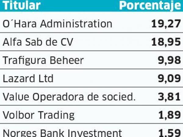 Principales accionistas de Pacific.